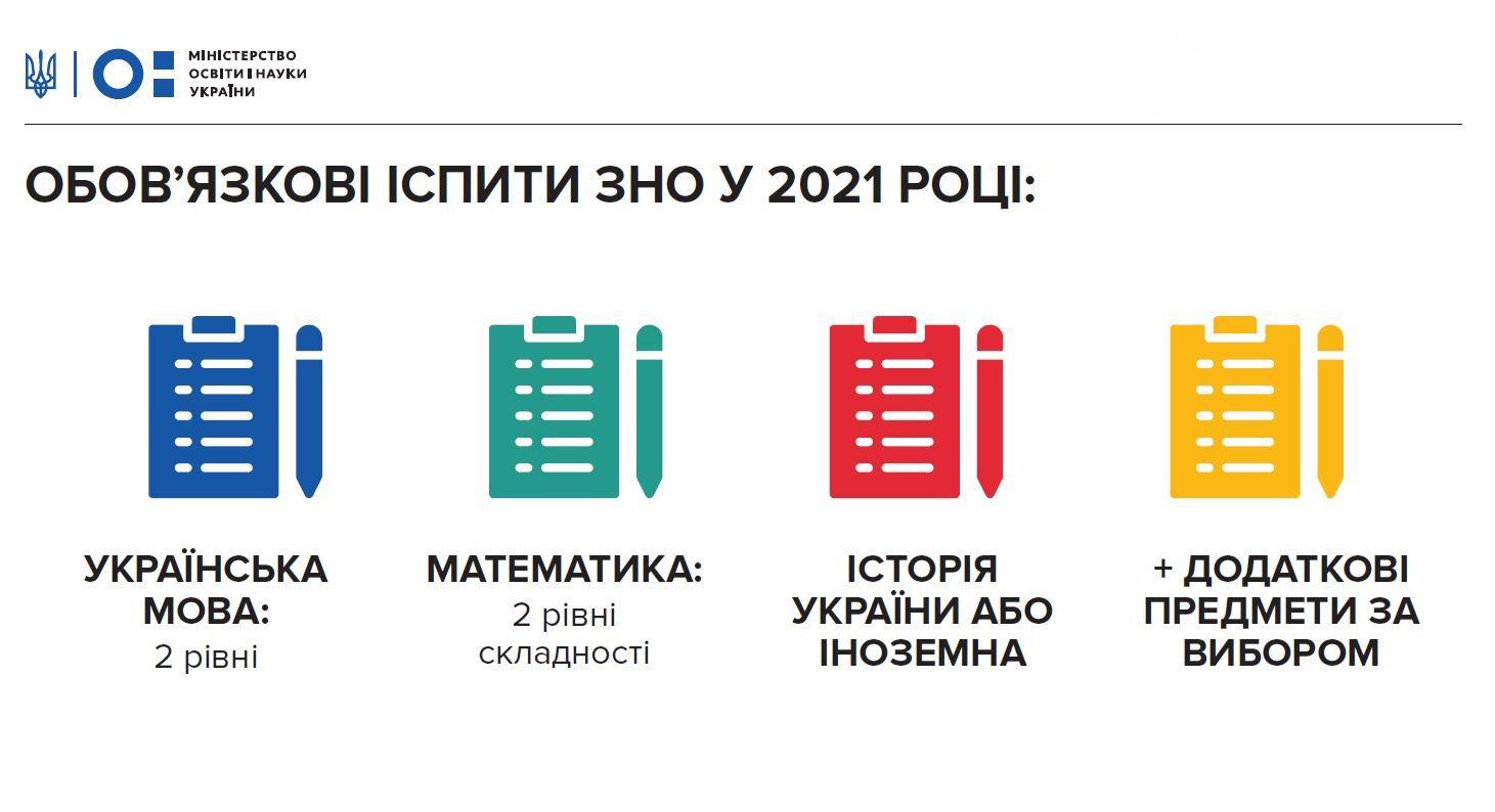 З 2021 року зросте кількість обов'язкових предметів на ЗНО
