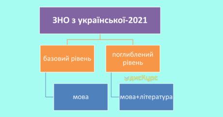 ЗНО з української-2021