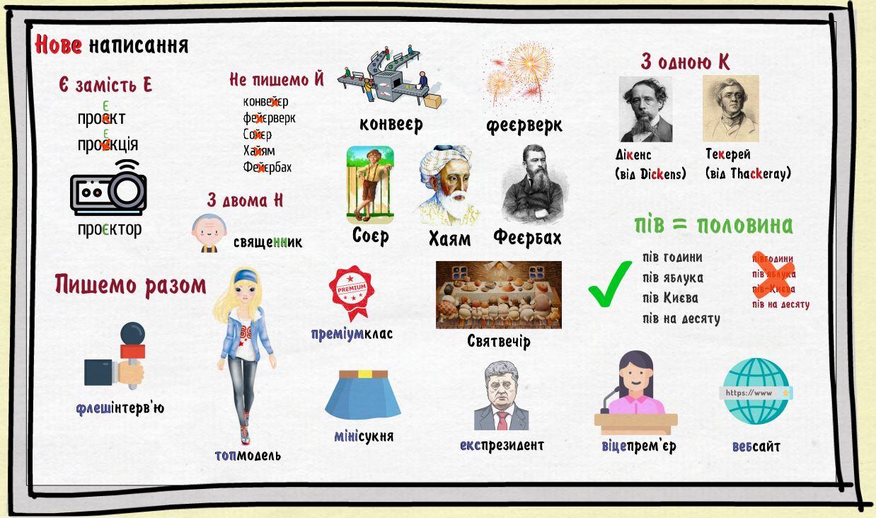 Зміни до українського правопису 2019 року
