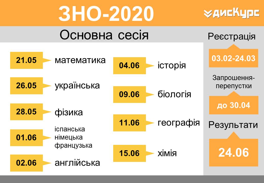 Розклад ЗНО 2020 року
