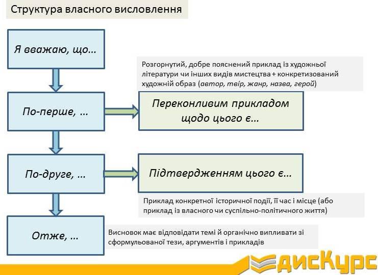 Структура власного висловлення на ЗНО (приклад)