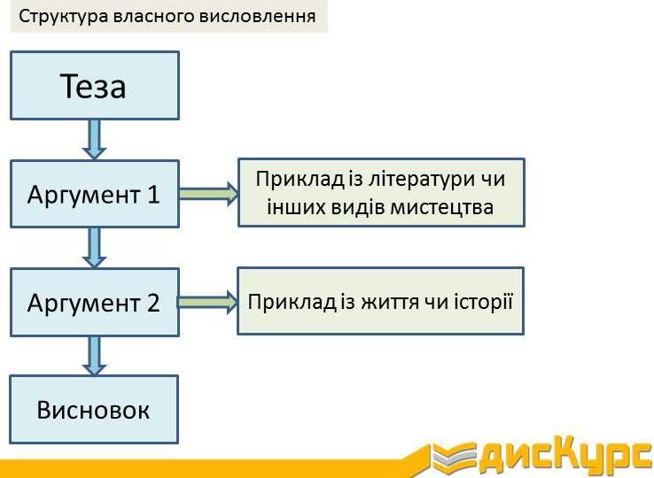 Структура власного висловлення на ЗНО